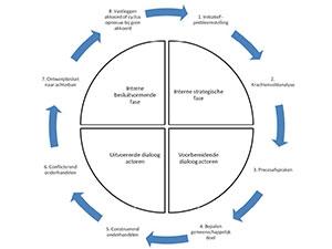 Managen-van-complexe-processen
